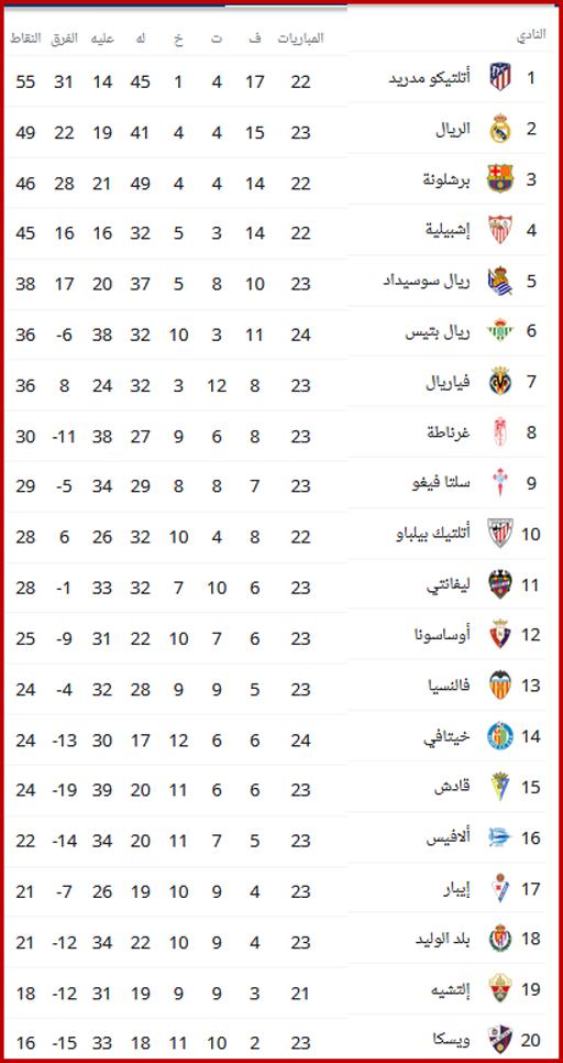 ترتيب الدوري الإسباني قبل مواجهات الأسبوع الرابع والعشرون 3