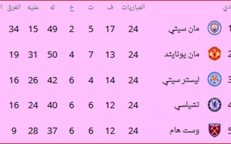 جدول ترتيب الدوري الإنجليزي قبل مباريات الأسبوع الخامس والعشرون