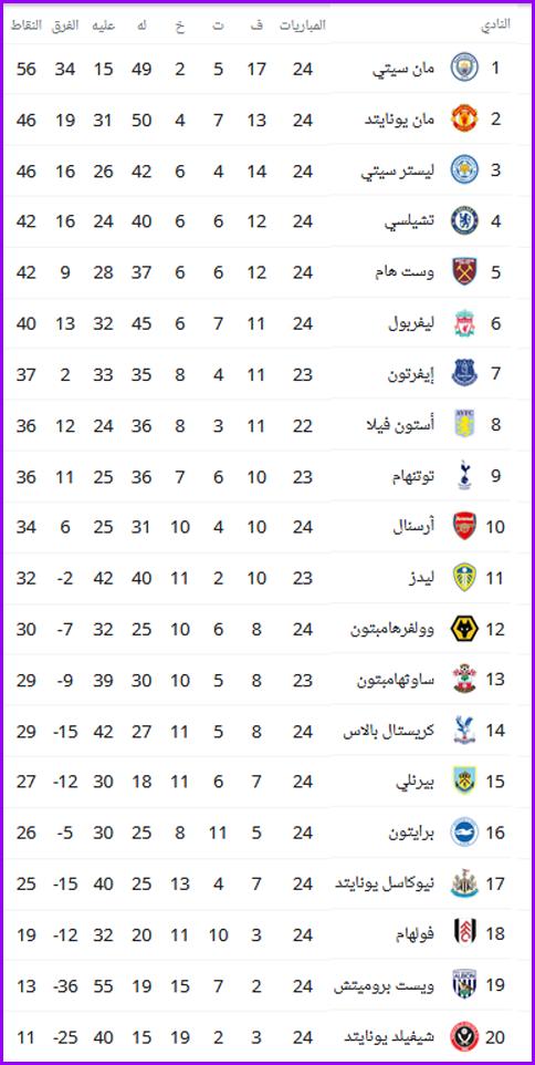 جدول ترتيب الدوري الإنجليزي قبل مباريات الأسبوع الخامس والعشرون 3