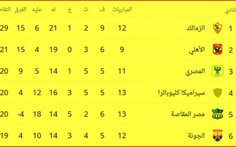 جدول ترتيب الدوري المصري بعد فوز الزمالك على الإسماعيلي