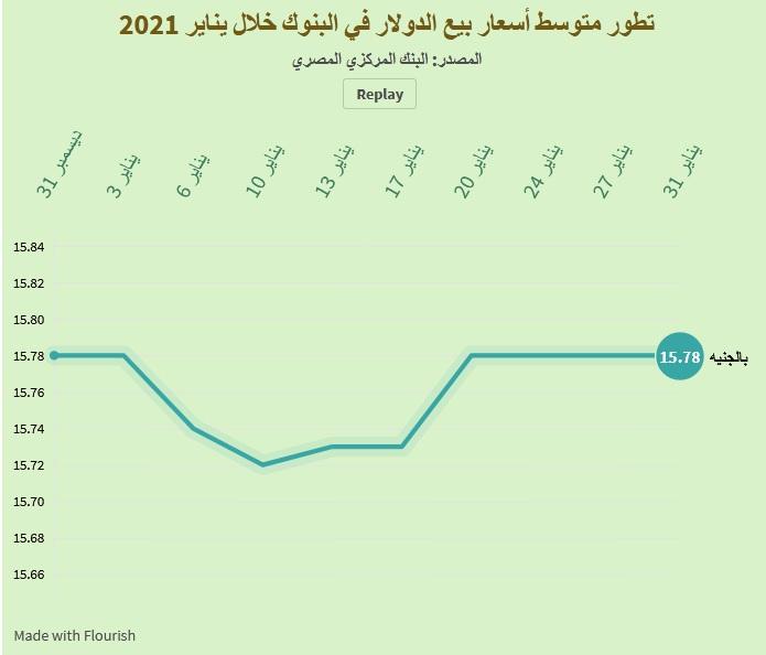 سعر الدولار اليوم في مصر 1 فبراير 2021