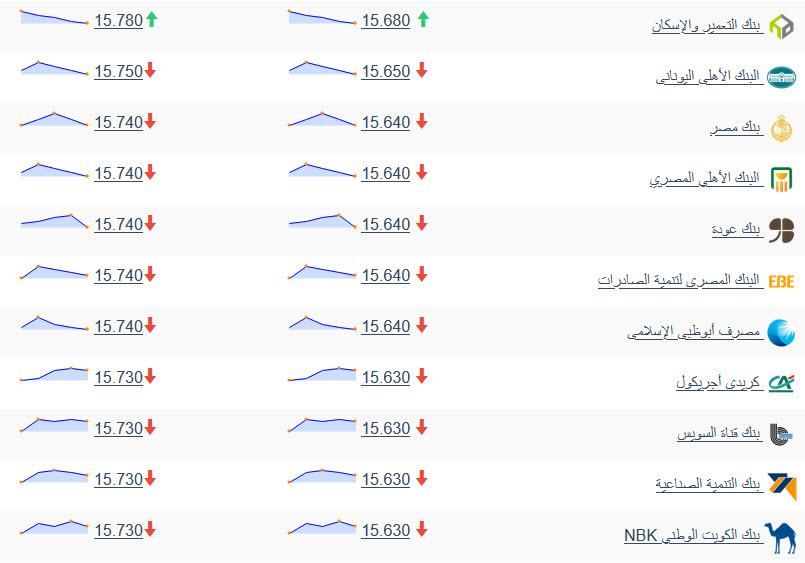سعر الدولار اليوم الجمعة 5 فبراير 2021 مقابل الجنيه المصري 1