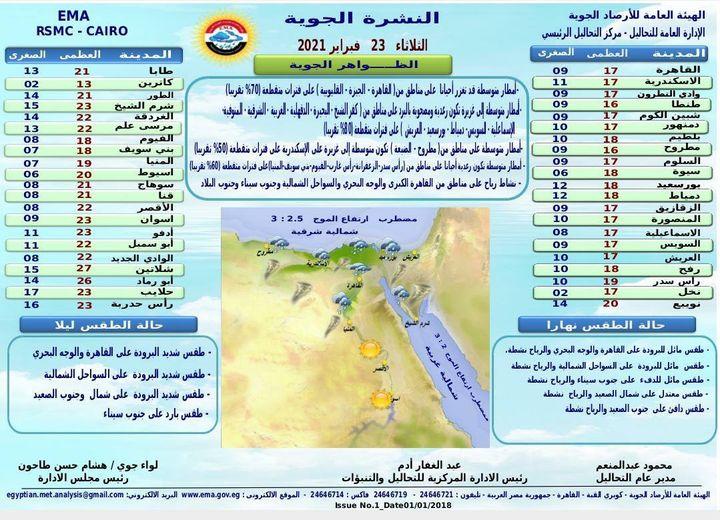 أمطار غزيرة ورياح.. حالة الطقس اليوم الثلاثاء 23 فبراير وأماكن سقوط الأمطار بالمحافظات 4