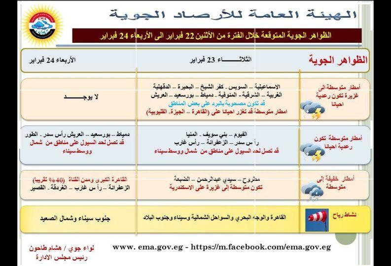 أمطار غزيرة ورياح.. حالة الطقس اليوم الثلاثاء 23 فبراير وأماكن سقوط الأمطار بالمحافظات 2