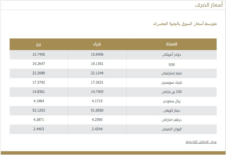 The price of the Kuwaiti dinar today, Sunday, February 28, against the dollar and the Egyptian pound 4