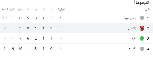 ترتيب مجموعة الأهلي في دوري أبطال افريقيا بعد فوزه على فيتا كلوب 1