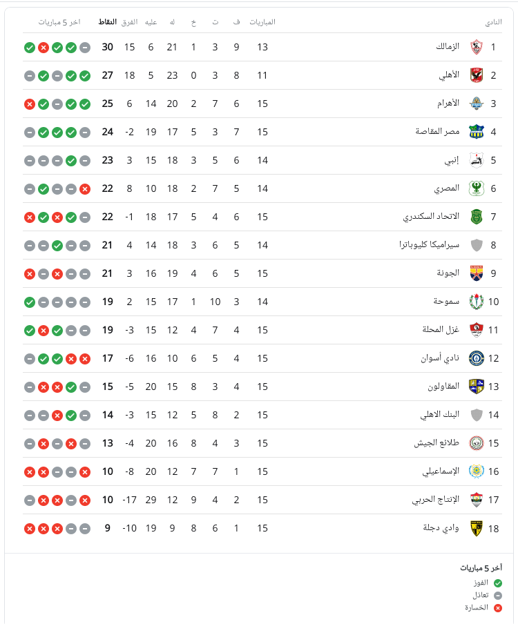 ترتيب جدول الدوري المصري قبل مواجهة الزمالك ضد سيراميكا كليوباترا 1