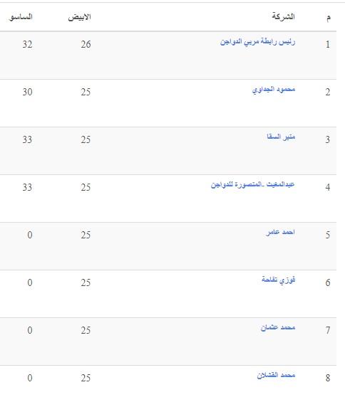 بورصة الدواجن.. تغيرات في سعر الكتكوت الأبيض اليوم وسعر الفراخ البيضاء اليوم والساسو 4