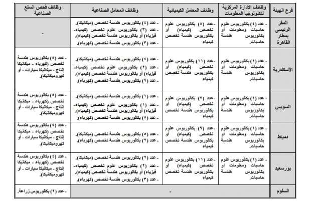 وظائف الهيئة الهامة للرقابة على الصادرات والواردات