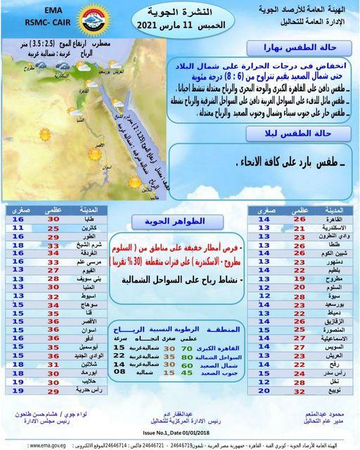 عودة الأمطار الخفيفة وانخفاض الحرارة 8 درجات.. حالة الطقس اليوم الخميس 11 مارس وحتى يوم الثلاثاء 16 مارس القادم 2