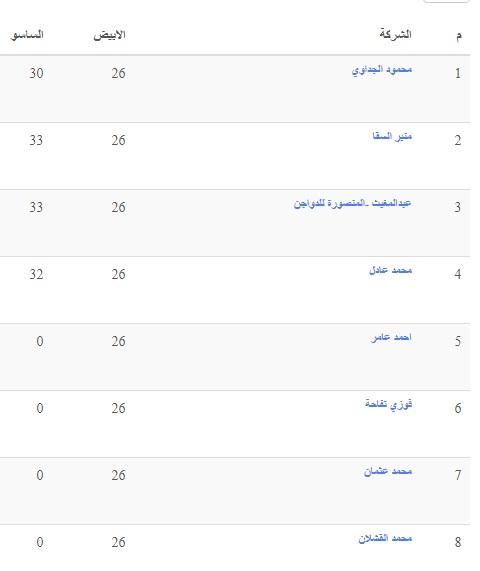 ارتفاع سعر الفراخ البيضاء اليوم السبت 27 مارس 2021 وتراجع الساسو وسعر الكتكوت الأبيض اليوم 3
