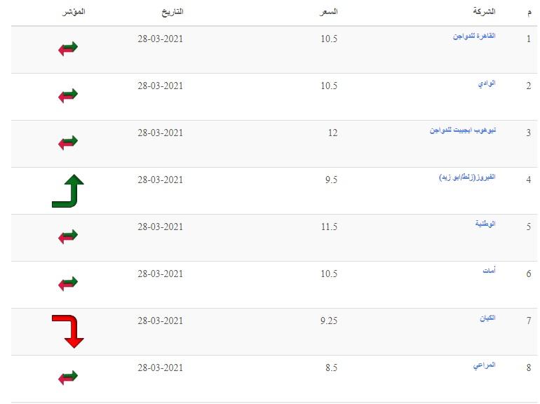 بورصة الدواجن اليوم.. ارتفاع مفاجئ في سعر الكتكوت الأبيض الأربعاء 12 مايو بعد زيادة سعر الفراخ البيضاء 14