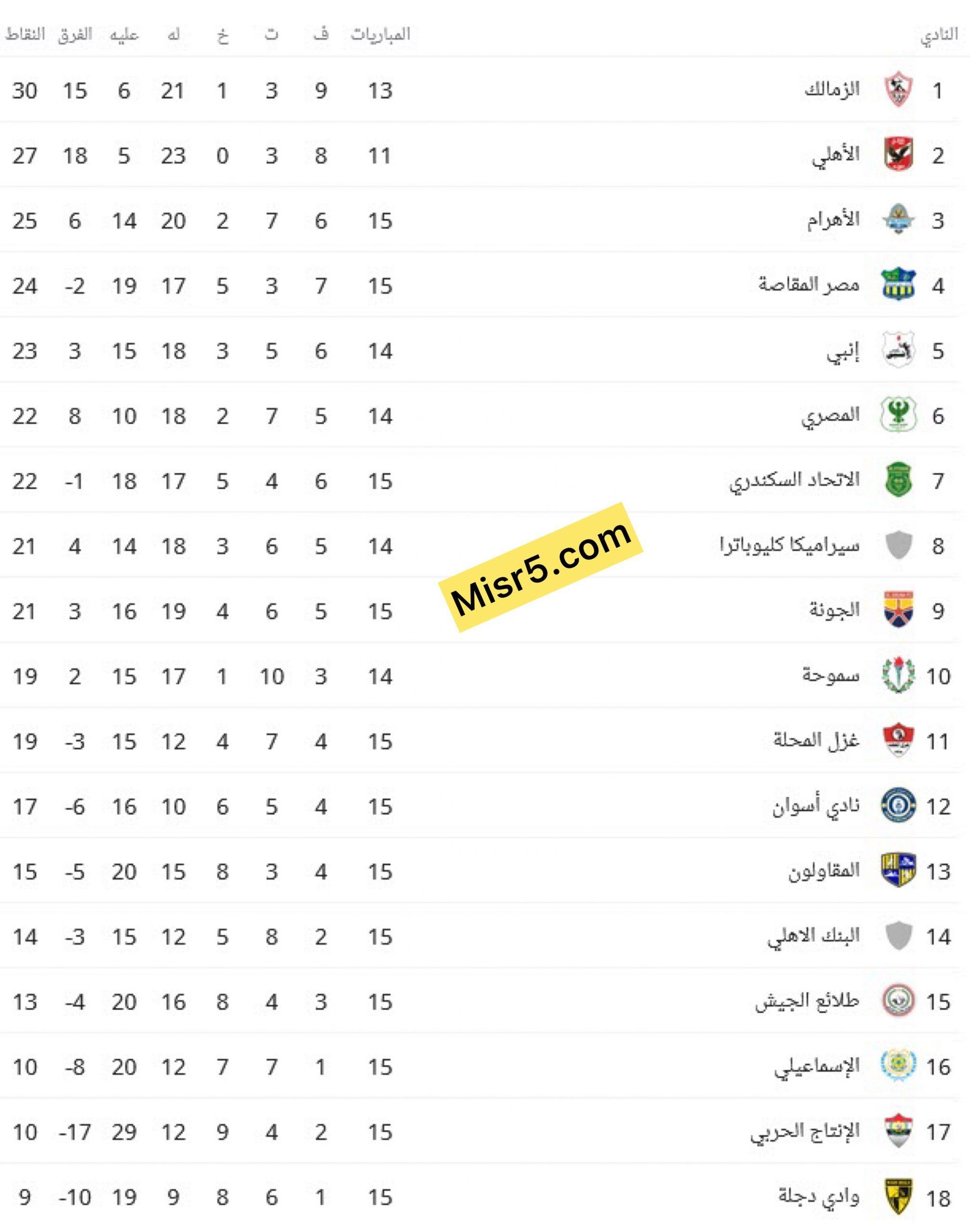 ترتيب الدوري المصري الممتاز 2021