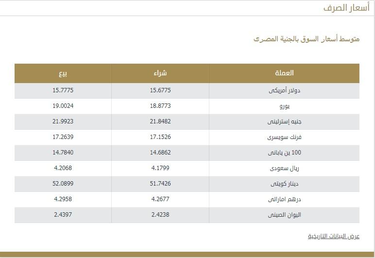 سعر الريال السعودي اليوم 11 مارس 2021 وأسعار العملات العربية والأجنبية 4