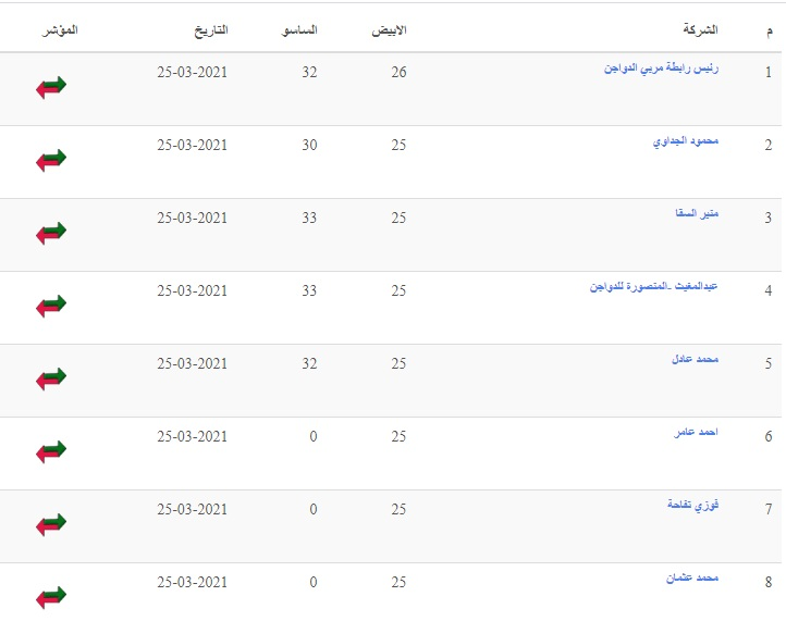 انهيار في سعر الكتكوت الأبيض الثلاثاء 27 أبريل وتغيرات في سعر الفراخ البيضاء اليوم في بورصة الدواجن 123