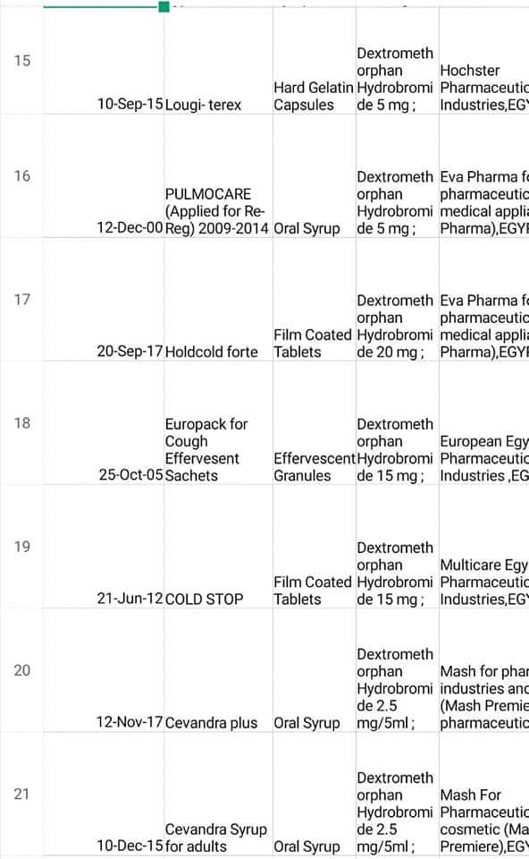 منها الكونجستال.. إدراج 14 نوع دواء على جدول المخدرات 1