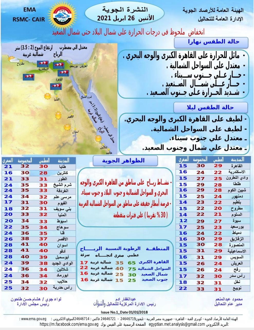 الأرصاد تتوقع طقس غدًا الاثنين 26 إبريل .. والعظمى في القاهرة 29 1