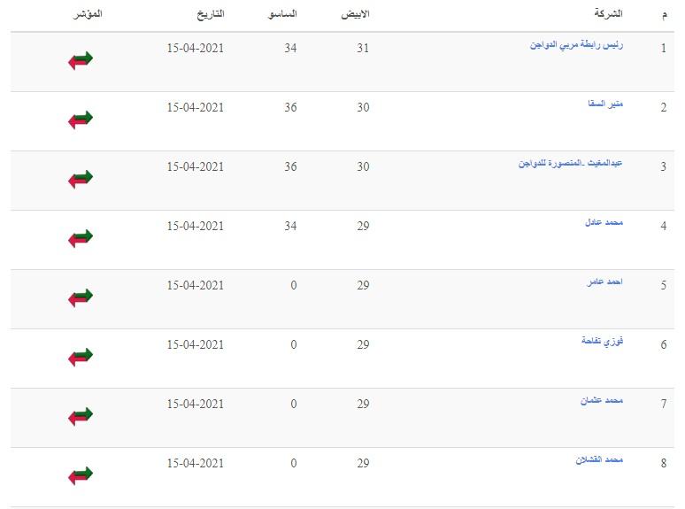 تراجع أسعار الدواجن رابع يوم رمضان.. سعر الفراخ البيضاء اليوم الجمعة 16 أبريل 2021 في بورصة الدواجن 5