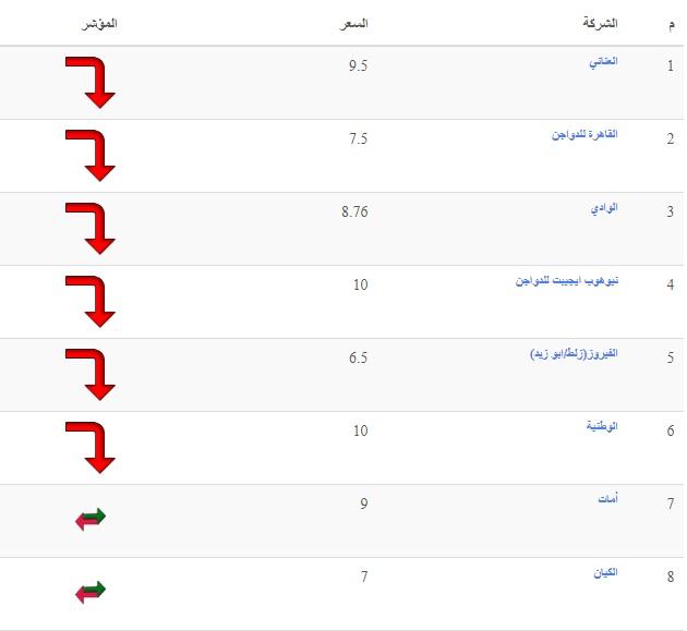 بورصة الدواجن اليوم الأحد 18 أبريل 2021.. أسعار الفراخ البيضاء والساسو والكتكوت الابيض 5