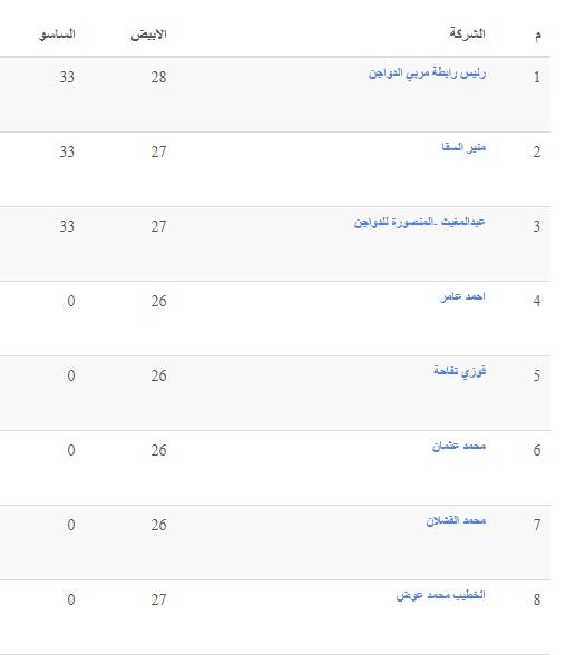 بورصة الدواجن اليوم الأحد 18 أبريل 2021.. أسعار الفراخ البيضاء والساسو والكتكوت الابيض 4