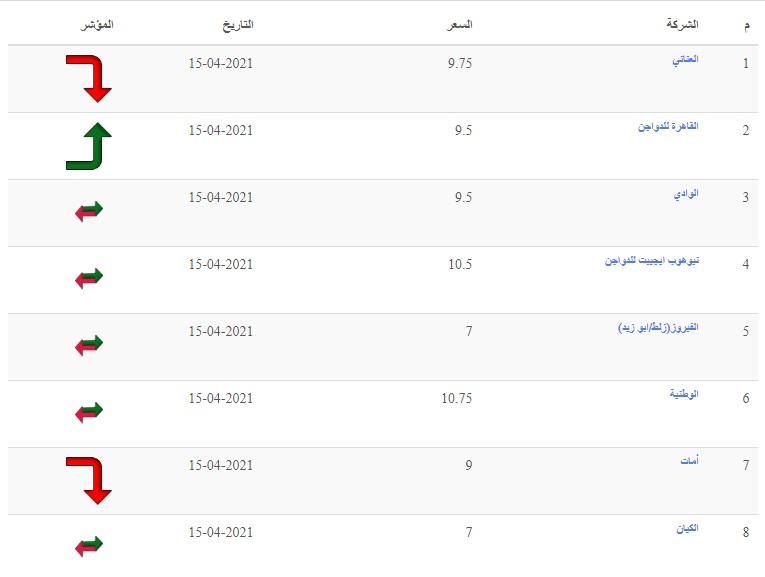 تراجع أسعار الدواجن رابع يوم رمضان.. سعر الفراخ البيضاء اليوم الجمعة 16 أبريل 2021 في بورصة الدواجن 6