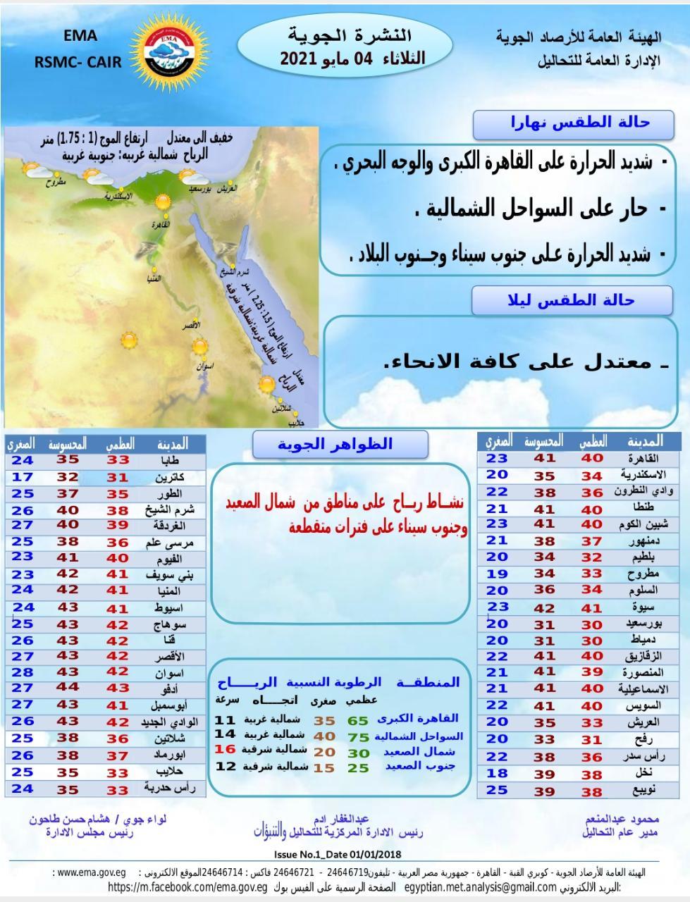 الحرارة 41 بكره في القاهرة.. حالة الطقس اليوم الثلاثاء 4 مايو وحتى الأحد القادم ودرجات الحرارة المتوقعة 3