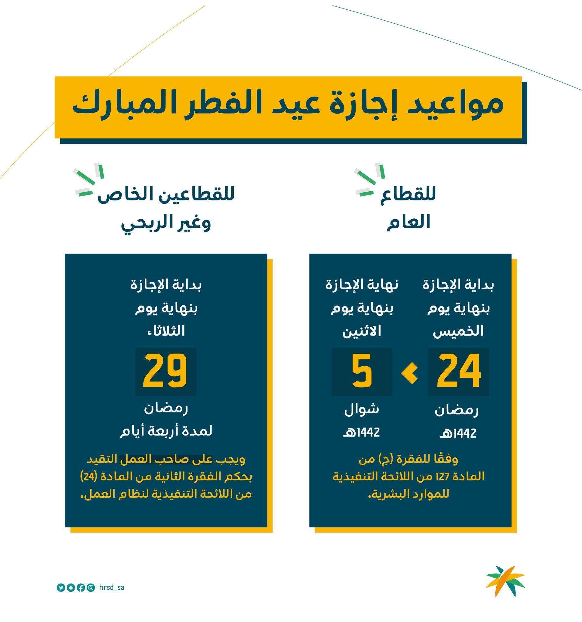 5 أيام .. موعد إجازة عيد الفطر 2021 للقطاعين العام والخاص في مصر والسعودية والدول العربية 6