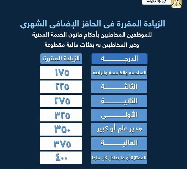 En números, calcule su salario. El Ministerio de Finanzas declara el valor del aumento de salario y el bono anual el próximo julio de 2021 para todos los empleados que trabajan en el país 3