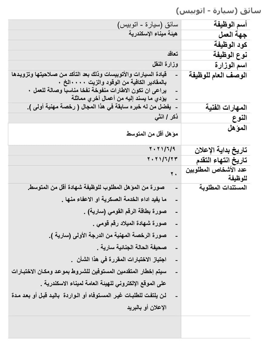 المستندات المطلوبة لتقديم وظيائف ميناء الأسكندرية