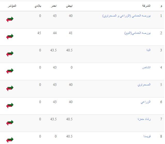 سعر بورصة الدواجن اليوم الخميس 16 سبتمبر وسعر الفراخ والكتكوت الأبيض 13