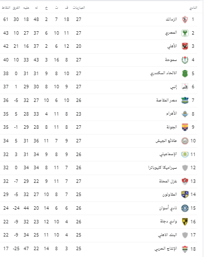 جدول ترتيب الدوري المصري بعد تعادل الأهلي مع بيراميدز 1