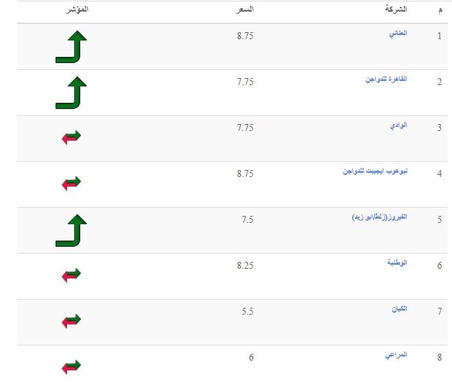 سعر الفراخ البيضاء اليوم السبت 23 أكتوبر وأسعار الفراخ الساسو والكتكوت الأبيض 13