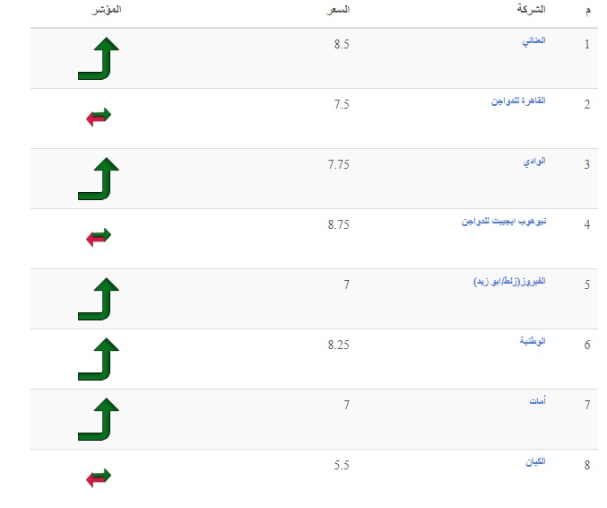 سعر بورصة الدواجن اليوم الخميس 16 سبتمبر وسعر الفراخ والكتكوت الأبيض 14