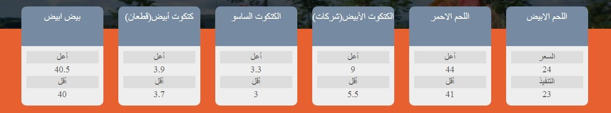 استقرار سعر الفراخ اليوم الأربعاء 28 يوليو 2021 في بورصة الدواجن 2
