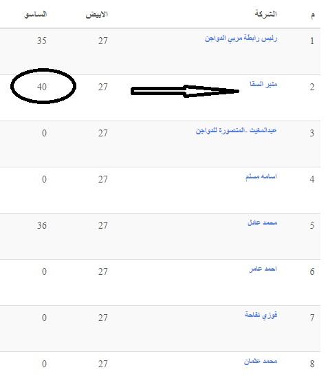سعر الكتكوت الأبيض اليوم السبت 31 يوليو 2021 وأسعار الفراخ 7