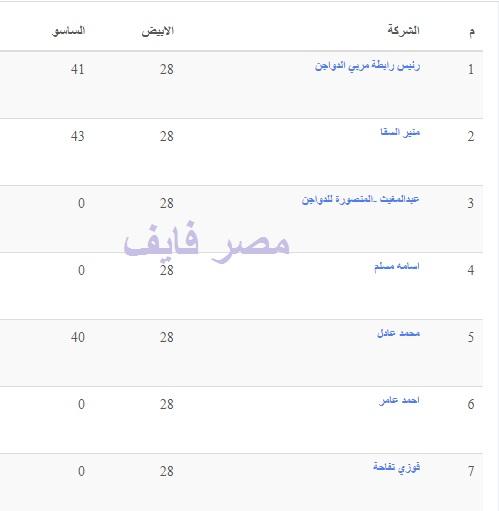 تفاصيل أسعار بورصة الدواجن اليوم 11 يوليو وسعر الفراخ والكتكوت والبيض 1