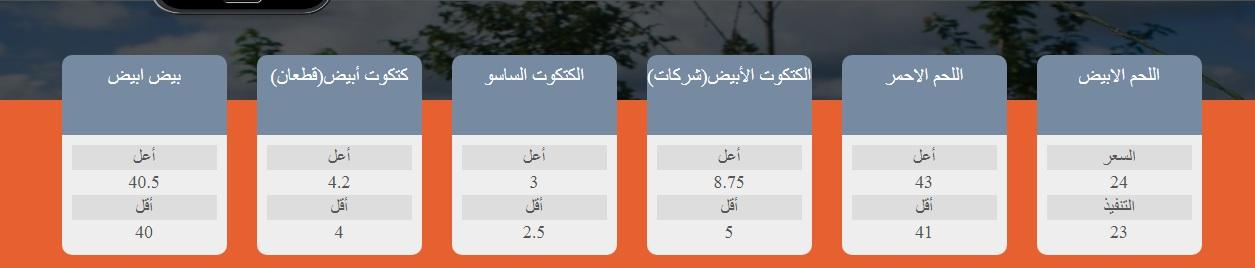 بورصة الدواجن اليوم الأحد 18 يوليو وأسعار الفراخ والكتاكيت والبيض 2