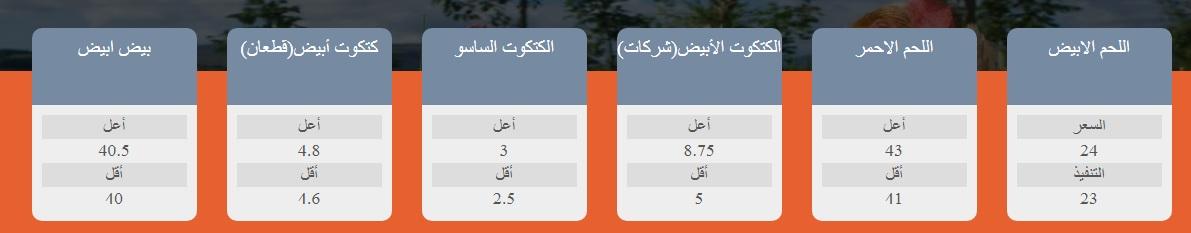 بورصة الدواجن اليوم أول أيام العيد.. سعر الفراخ والكتاكيت الثلاثاء 20 يوليو 3