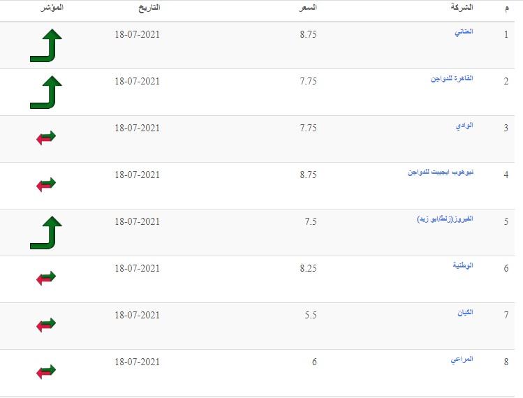 سعر الفراخ اليوم السبت 31 يوليو 2021 وأسعار بورصة الدواجن 5