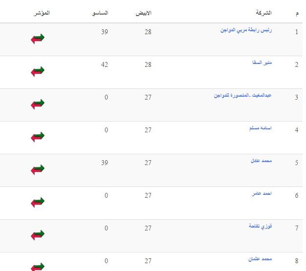 بورصة الدواجن اليوم أول أيام العيد.. سعر الفراخ والكتاكيت الثلاثاء 20 يوليو 4