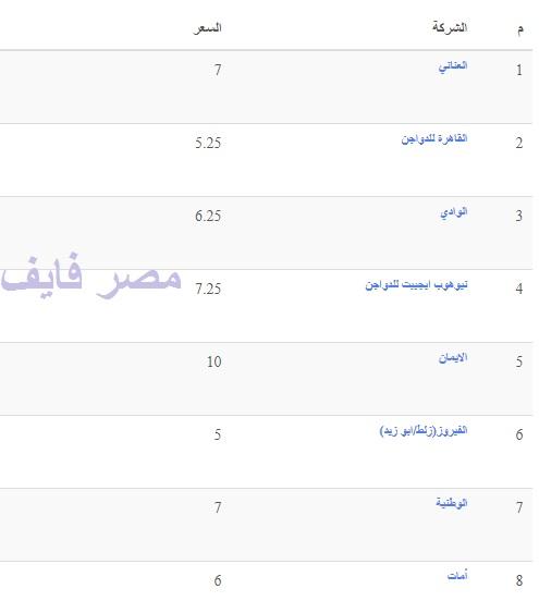 تفاصيل أسعار بورصة الدواجن اليوم 11 يوليو وسعر الفراخ والكتكوت والبيض 2