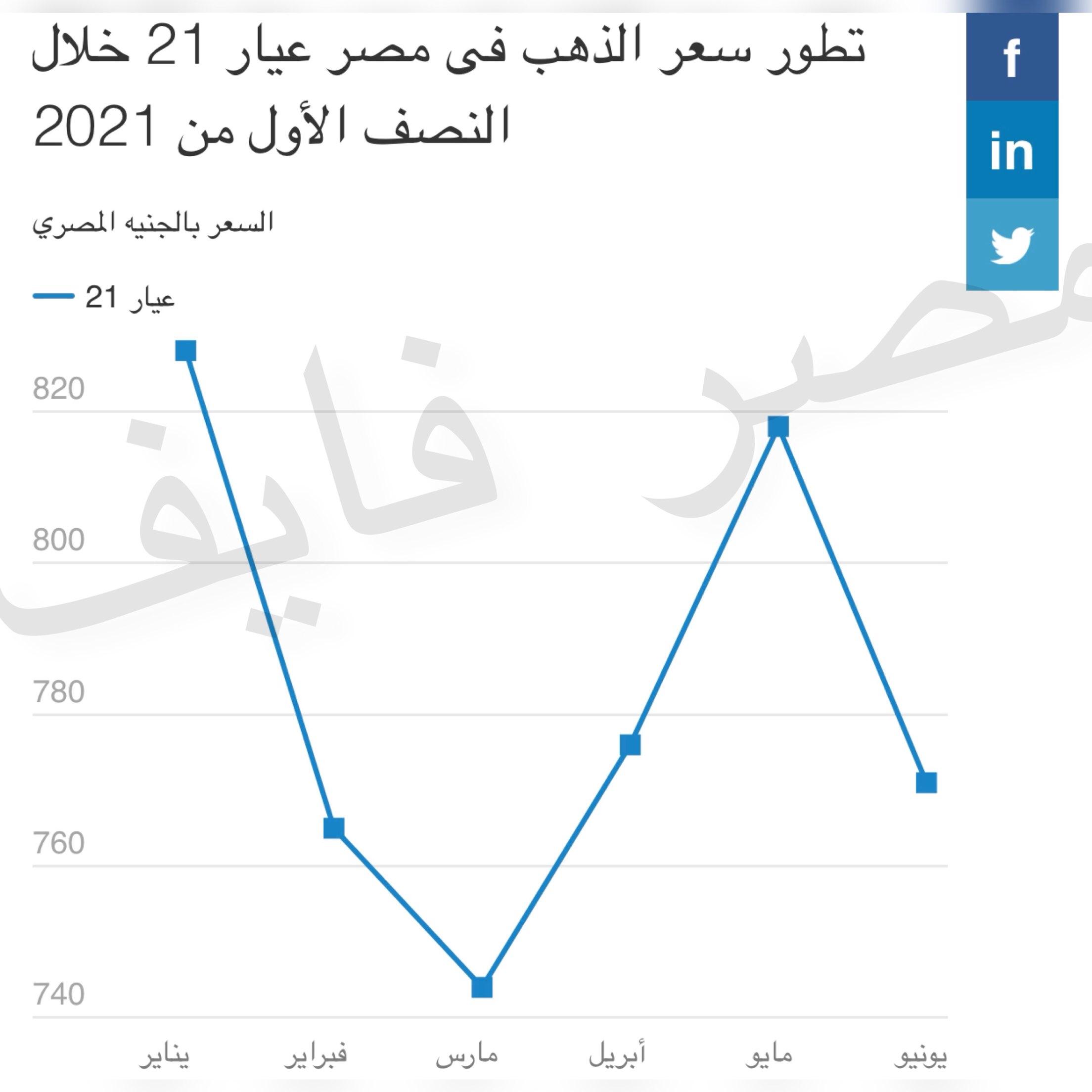 السندات الأمريكية ترفع سعر جرام الذهب في مصر ولكن هل سيبقي صامداً؟ 1