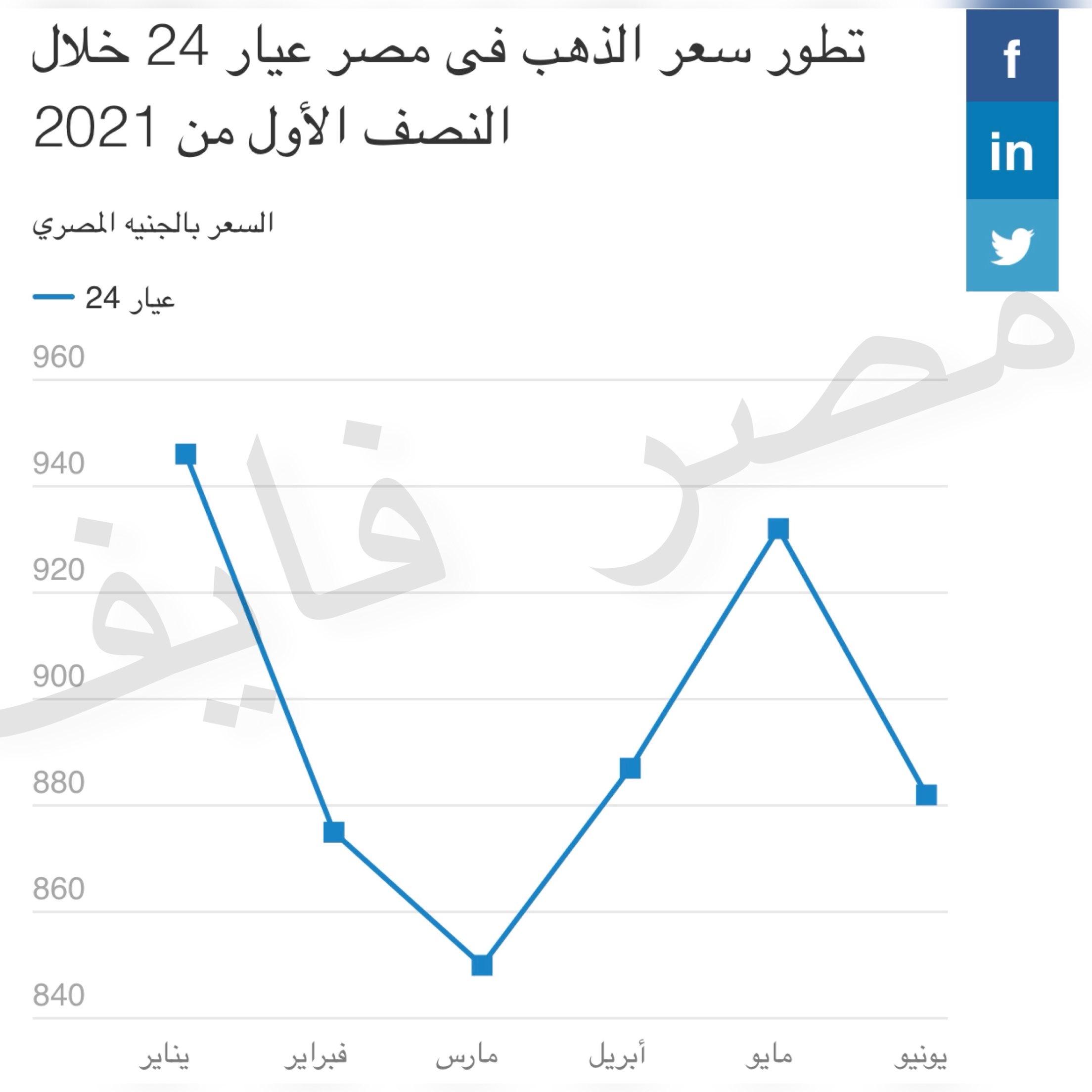 السندات الأمريكية ترفع سعر جرام الذهب في مصر ولكن هل سيبقي صامداً؟ 2