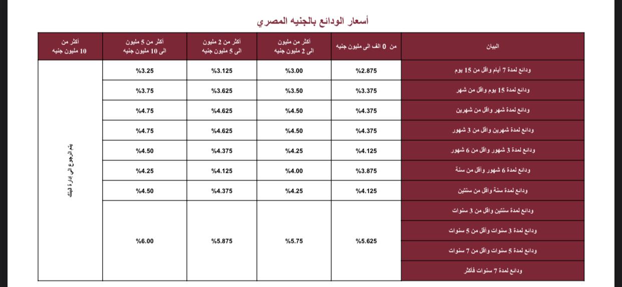 تعرف على 7 أنواع من شهادات استثمار بنك مصر بالجنيه والدولار 2021 1
