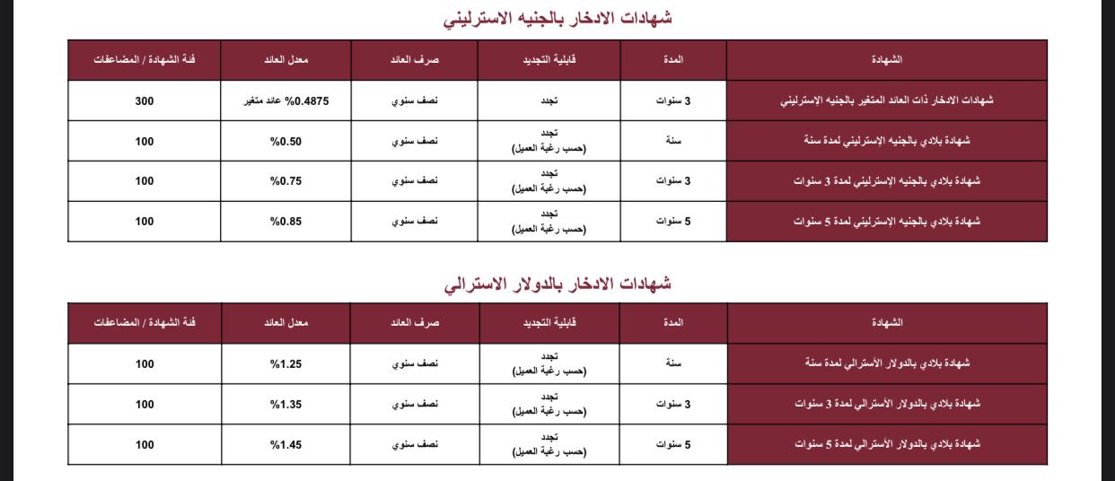 تعرف على 7 أنواع من شهادات استثمار بنك مصر بالجنيه والدولار 2021 3