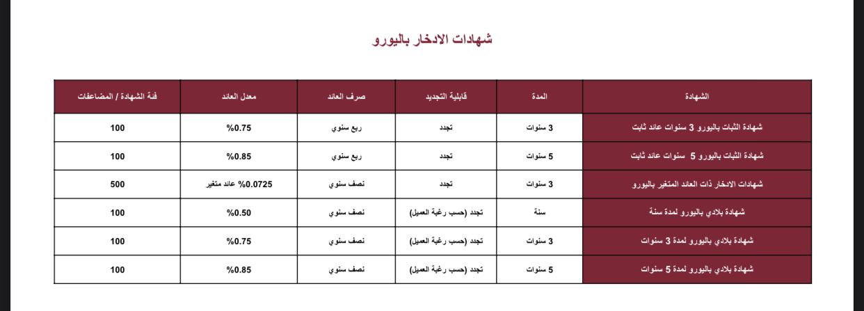 شهادات ادخار بنك مصر