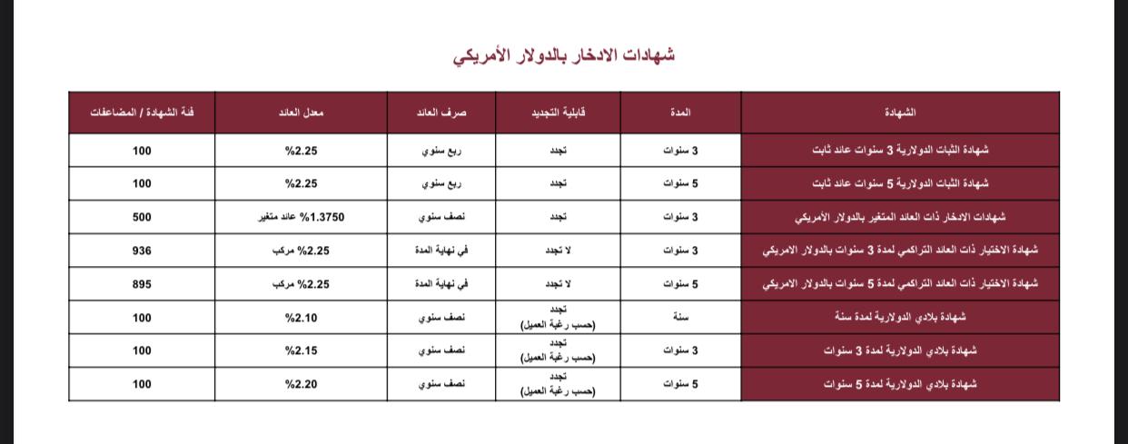 تعرف على 7 أنواع من شهادات استثمار بنك مصر بالجنيه والدولار 2021 2