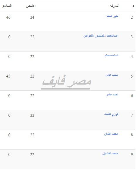 سعر الفراخ البيضاء اليوم السبت 23 أكتوبر وأسعار الفراخ الساسو والكتكوت الأبيض 8