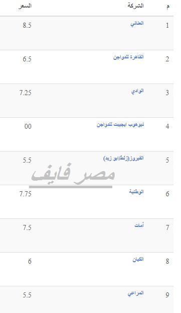 سعر الفراخ البيضاء اليوم السبت 23 أكتوبر وأسعار الفراخ الساسو والكتكوت الأبيض 9