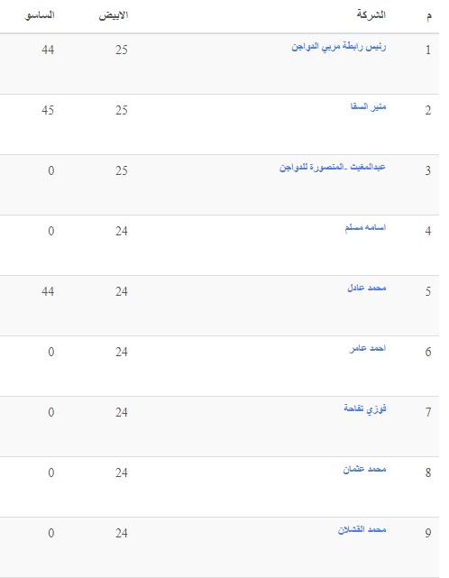 سعر بورصة الدواجن اليوم الخميس 16 سبتمبر وسعر الفراخ والكتكوت الأبيض 4